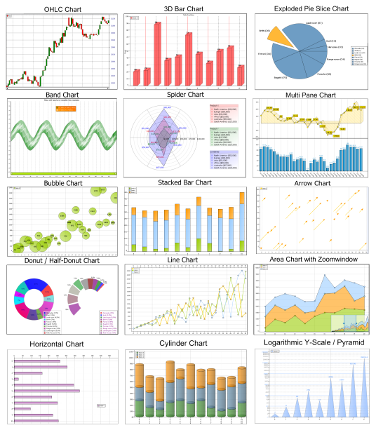 TMS Advanced Charts Collection